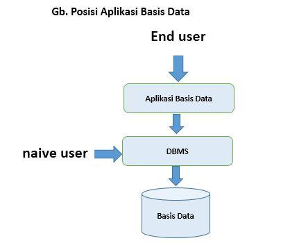 Posisi Aplikasi Basis Data