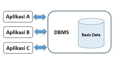 Aplikasi Basis Data yang Terpisah dari DBMS