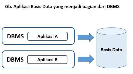 Aplikasi Basis Data yang menjadi Bagian dari DBMS